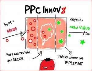 PPC Innov8 Process