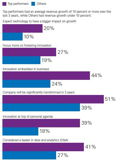 Strategic priorities of top performing organisations (Source KPMG CEO Outlook Report 2016)