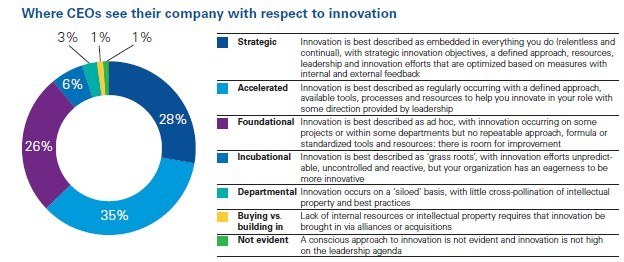 The state of innovation in top organisations (Source KPMG CEO Outlook Report 2016)