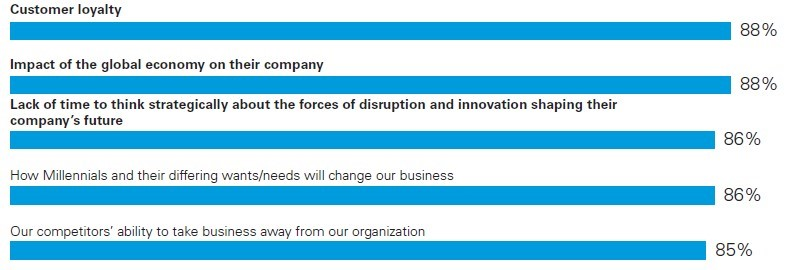 Top 5 CEO concerns (Source KPMG CEO Outlook Report 2016)